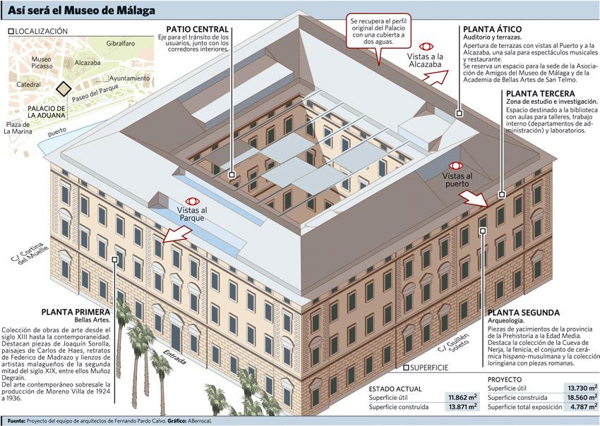 Málaga, ciudad de los museos Museo_Aduana_Malaga